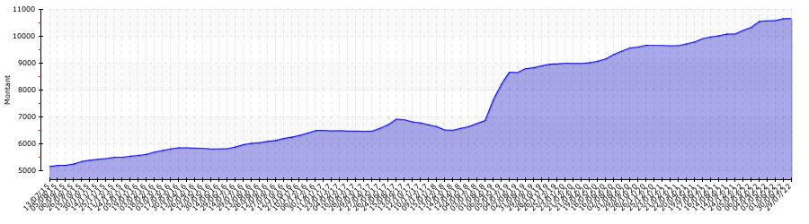 http://www.classictrends.eu/img/graph/7-1.png